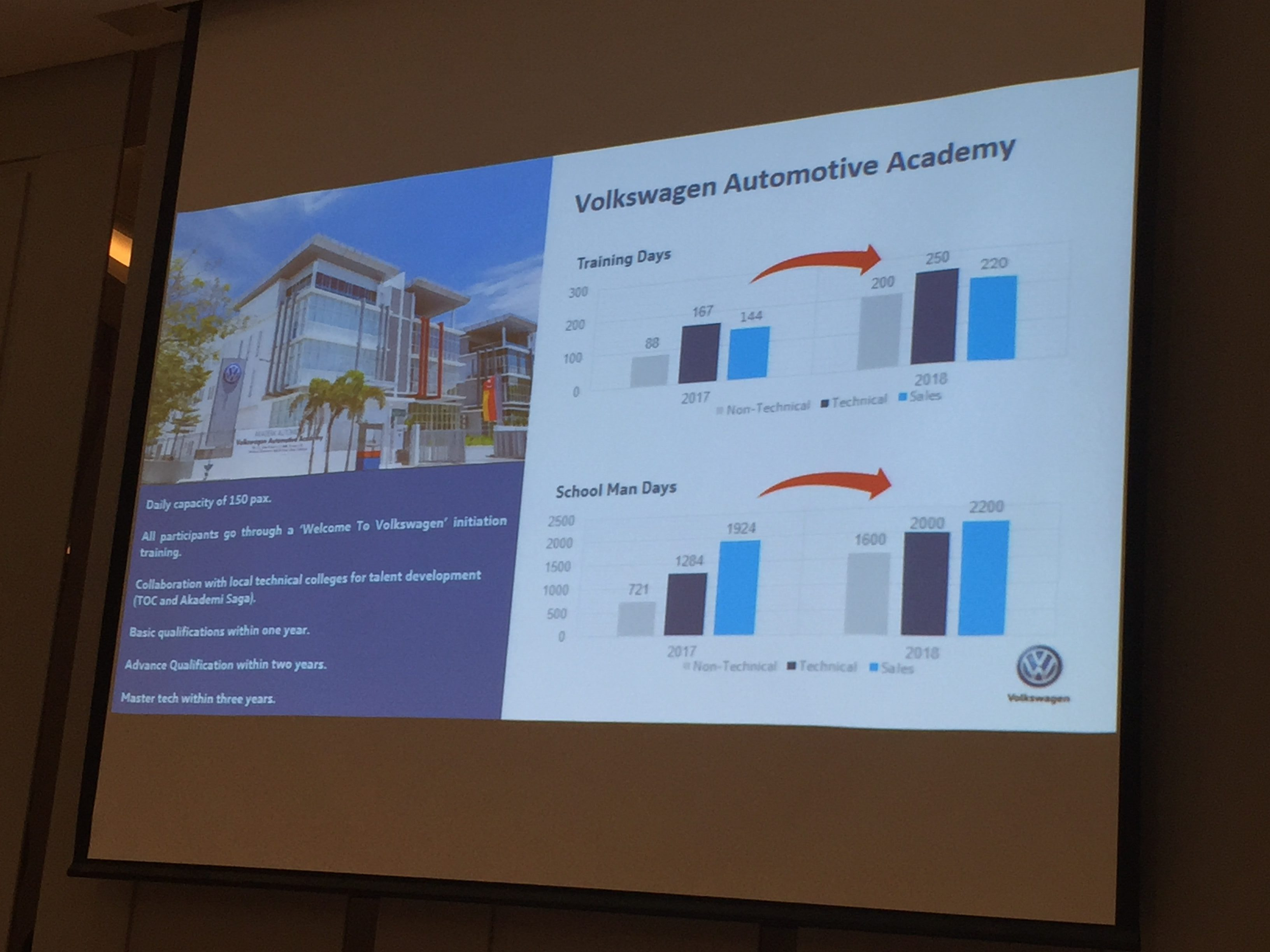 Aside from ensuring parts are more durable now VPCM is shoring up on its sales and after sales front liners via training in the Volkswagen Automotive